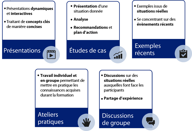 schema-methodologie-de-formation