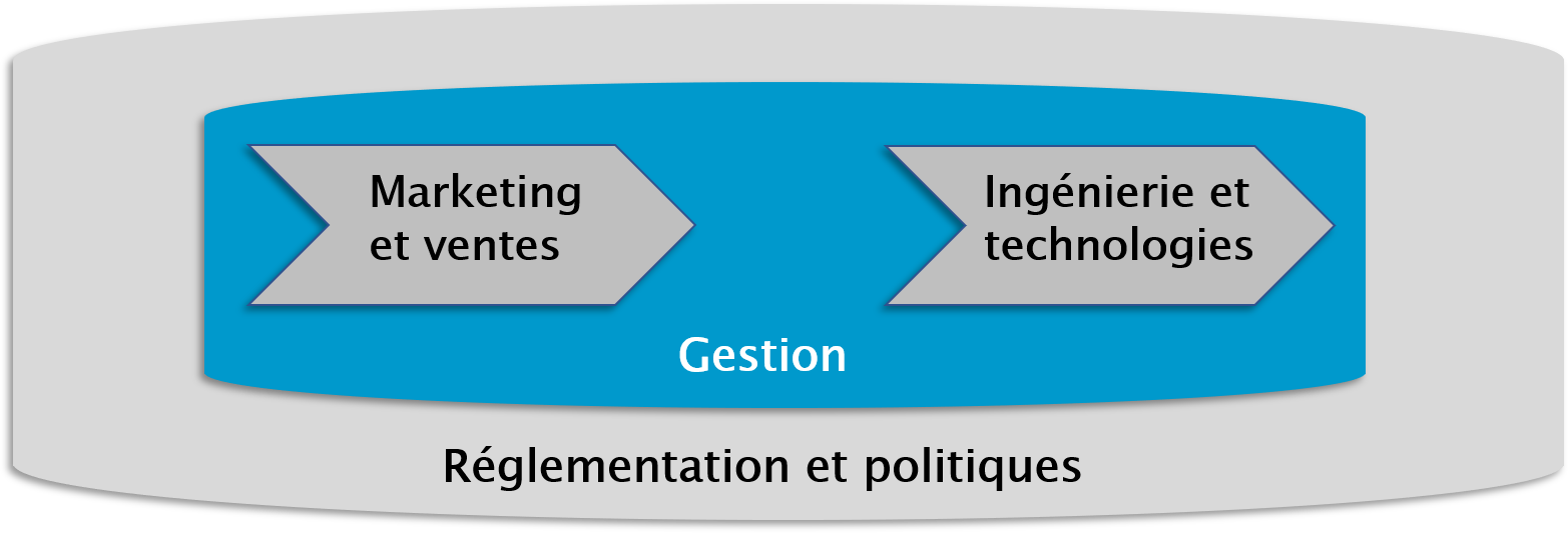formation gestion telecom tableau.png