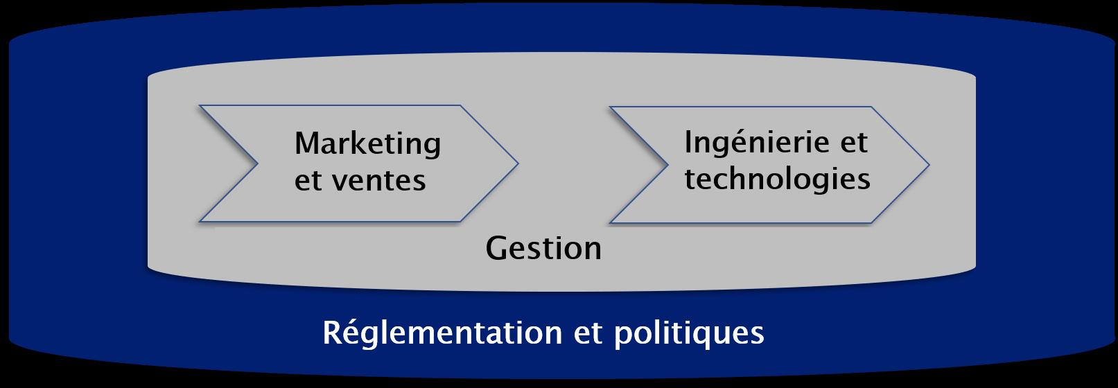 formation reglementation telecom tableau